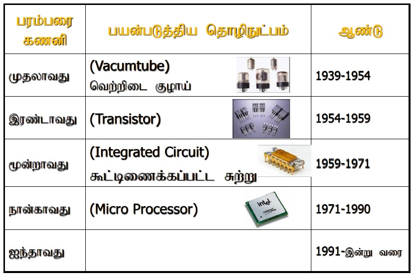 generation of computer tamil