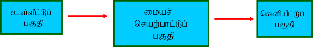 computer structure tamil (1)