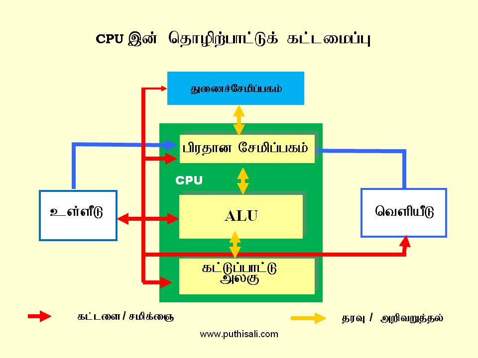 computer structure tamil (2)